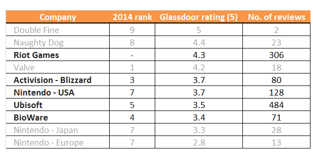Cortex Best Gaming Companies of 2016, by Glassdoor Rating