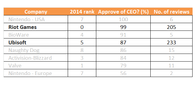 Cortex Best Gaming Companies of 2016, by CEO approval