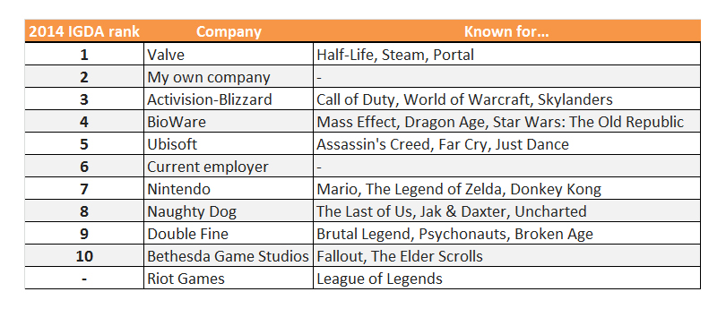 Cortex 2014 Best Gaming Company List